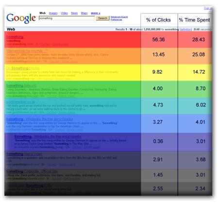 Distribição de clcks no google